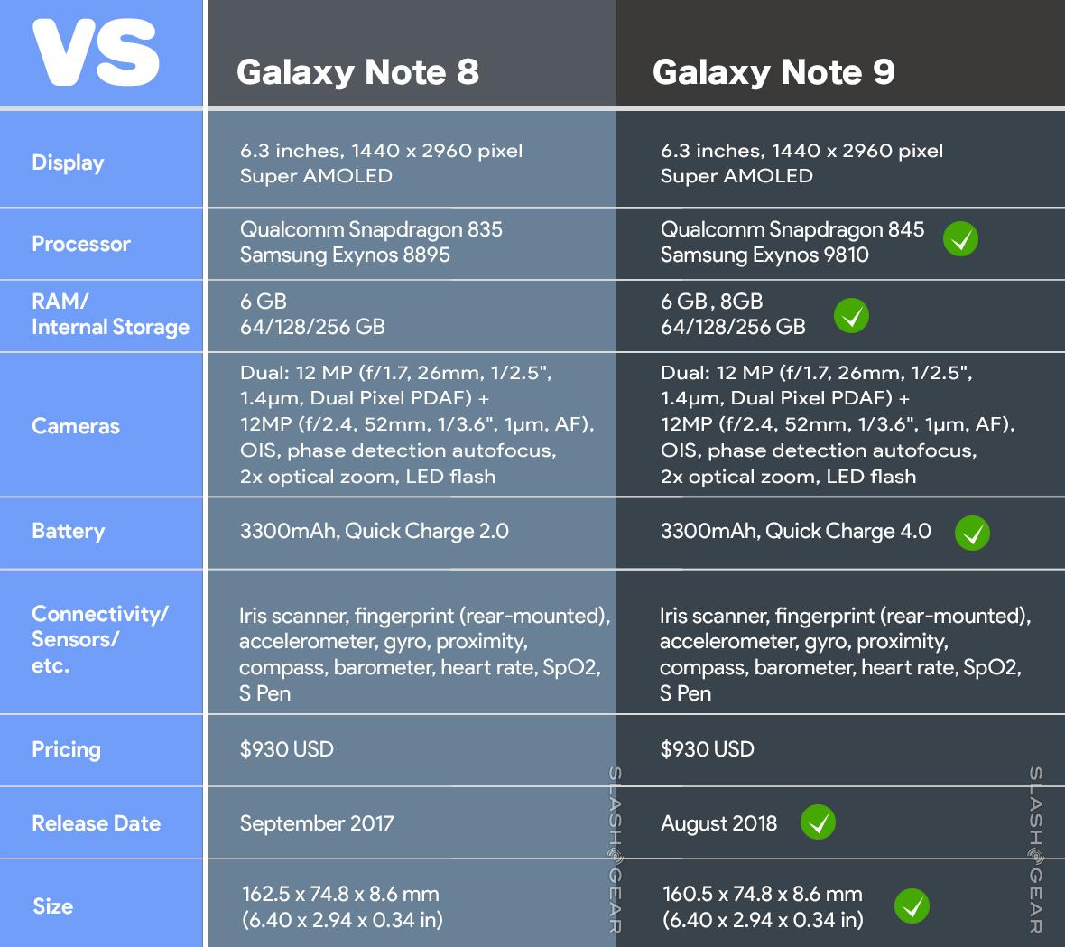 三星Galaxy Note 9或将提供8GB RAM+512GB ROM的版本