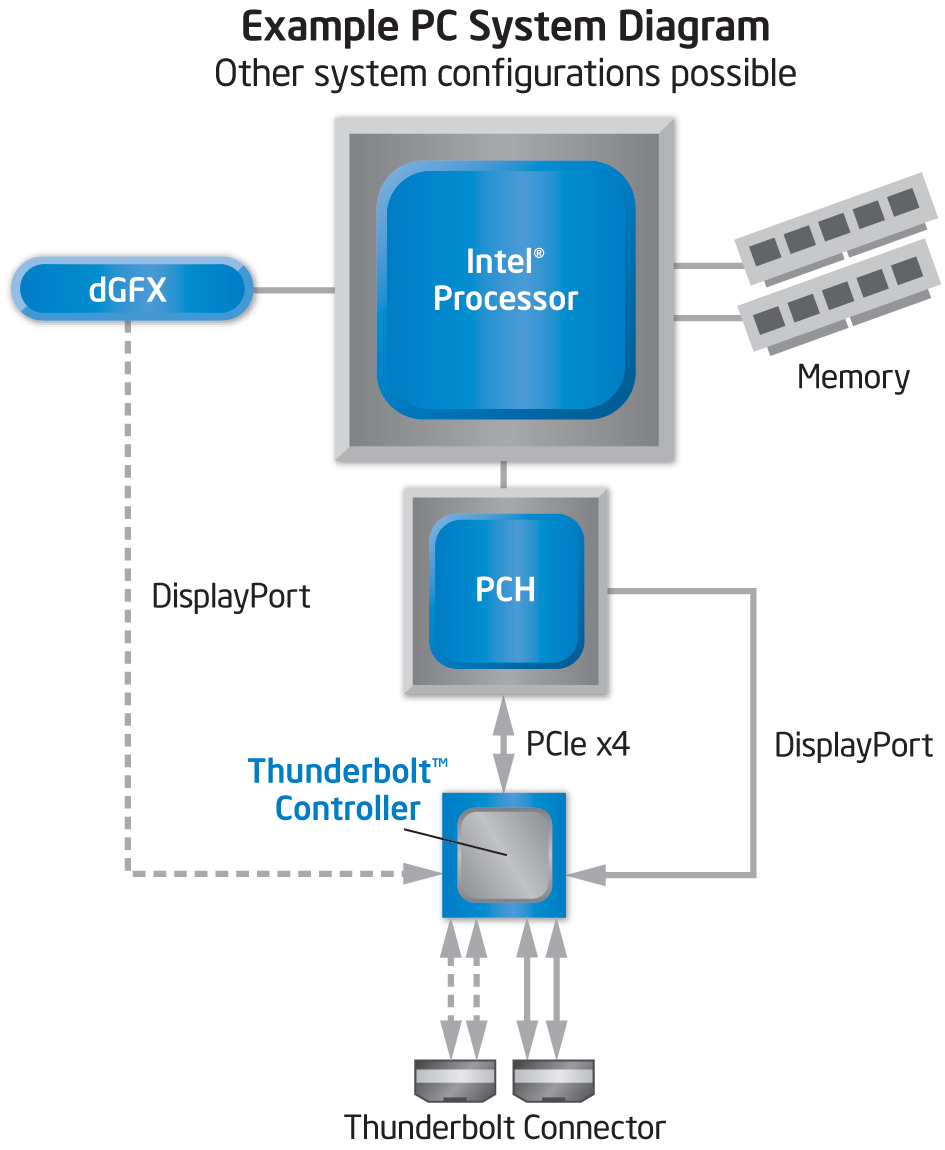 thunderbolt_block_diagram.jpg