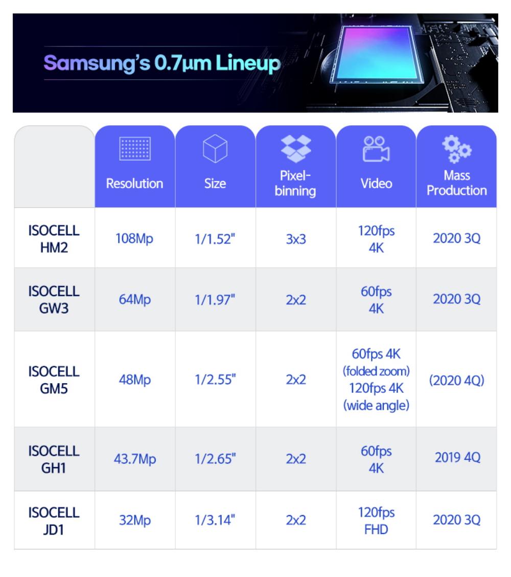 Samsung-07micrometer-pixel-ISOCELL-Image-Sensor_main_2_F.jpg