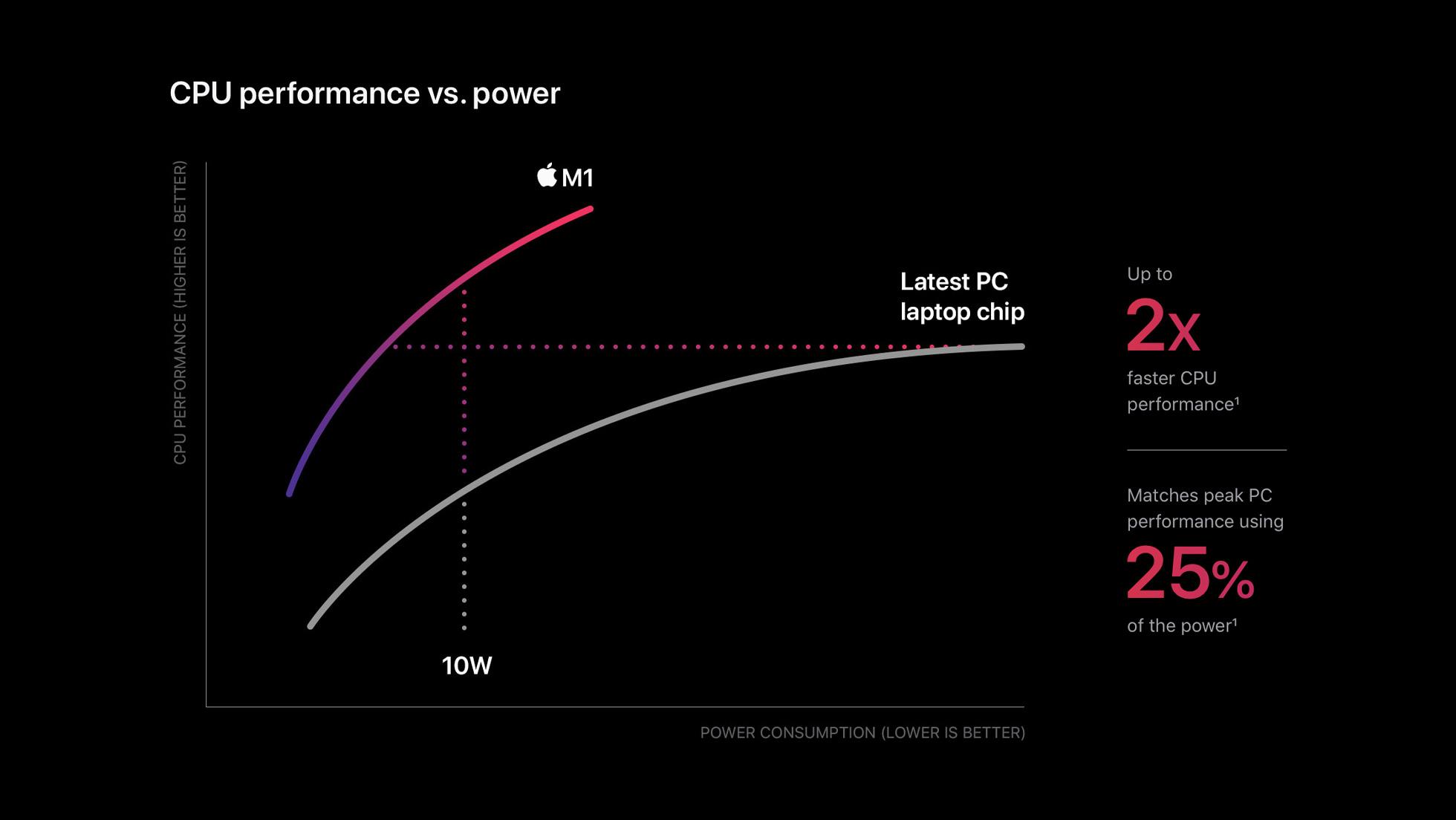Apple_m1-chip-cpu-power-chart_11102020.jpg