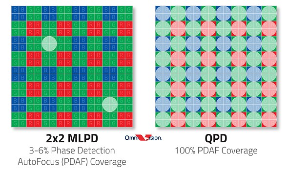 OmniVision_MLPD-vs-QDP-Autofocus_Diagram.jpeg