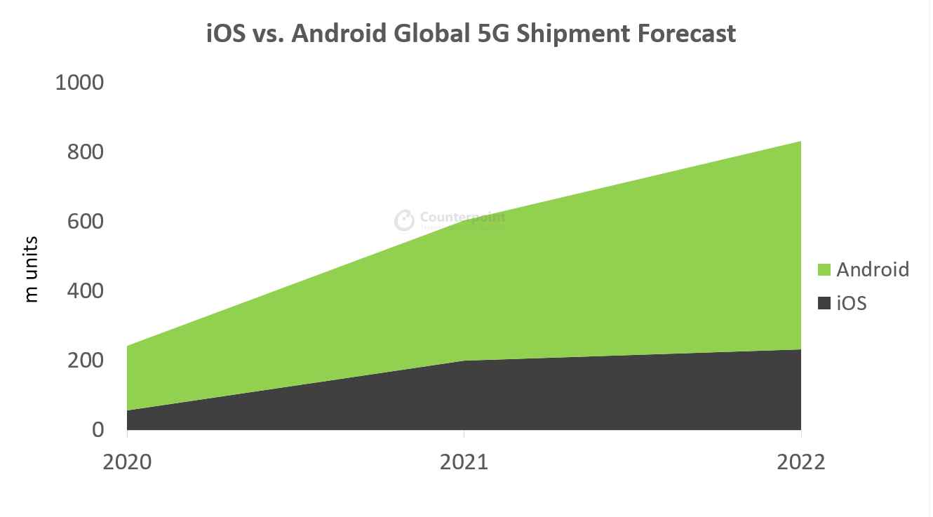 iOS-vs.-Android-Global-5G-shipment-Forecast.png